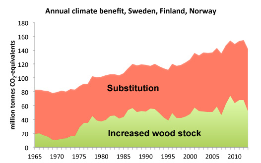 "Red and green graph and text ""Annual climate benefit Sweden, Finalnd, Norway"". Illustration."