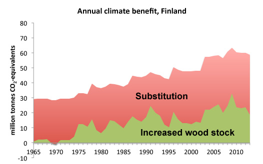 "Graph with read and green area and text ""Annual climate benefit Finland"". Illustration."