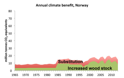"Graph with read and green area and text ""Annual climate benefit Norway"". Illustration."