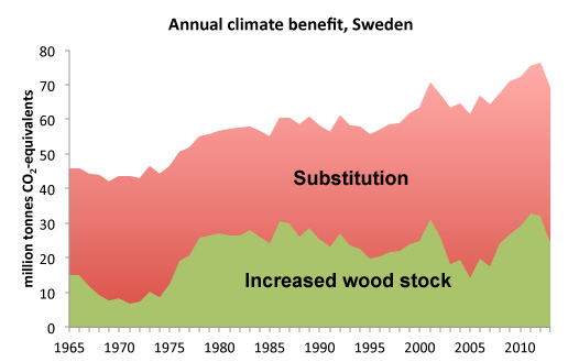 "Graph with read and green area and text ""Annual climate benefit Sweden"". Illustration."