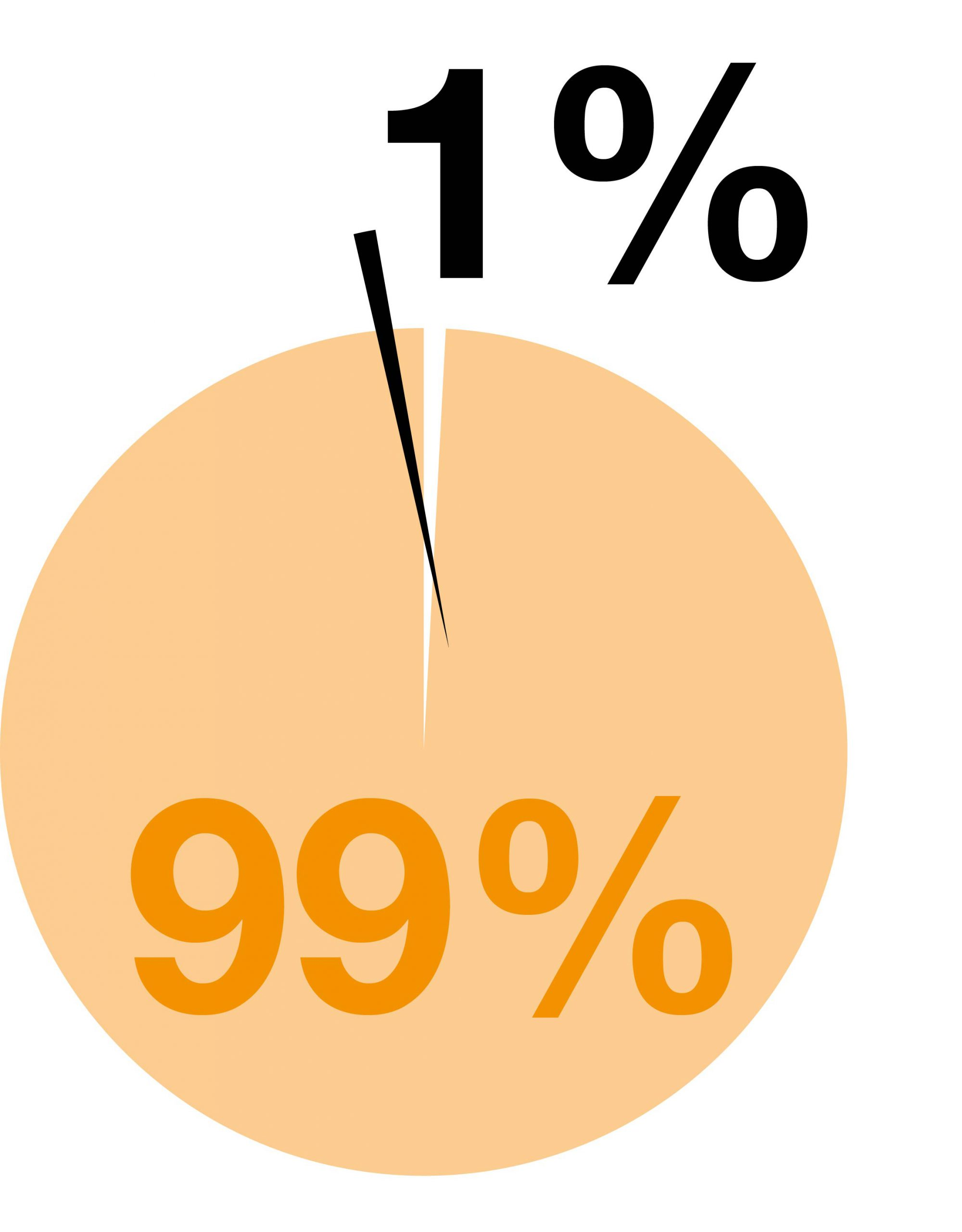 Pie chart showing 99% orange and 1% black. Illustration.