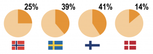 Pie chart and scandinavian flags. Illustration.